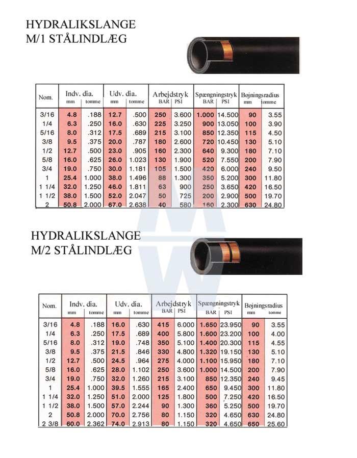 Hydralikslanger